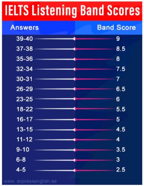 IELTS Listening Band Score Bengaluru