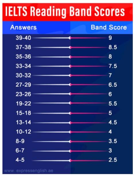 IELTS Reading Band Score Bengaluru